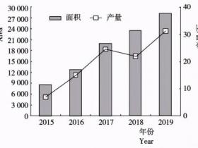 乡村振兴背景下广西百香果精准扶贫产业发展现状与对策