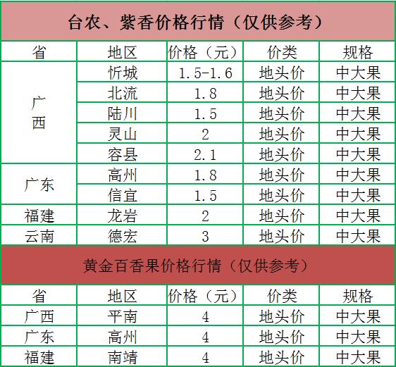 百香果市场价格是多少钱一斤