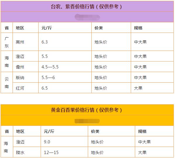 上海百香果多少钱一斤,百香果上海适合种植吗