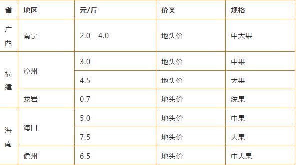 广州百香果多少钱一斤,广州可以种植百香果吗